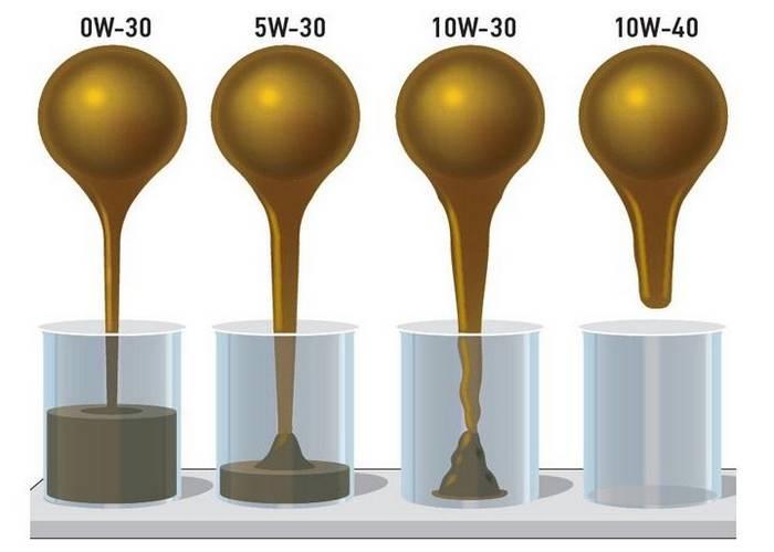 Viscosité huile moteur SAE - Autocollec